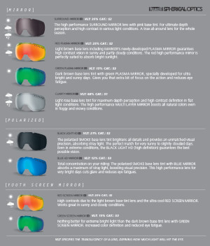 Marker Goggle Chart